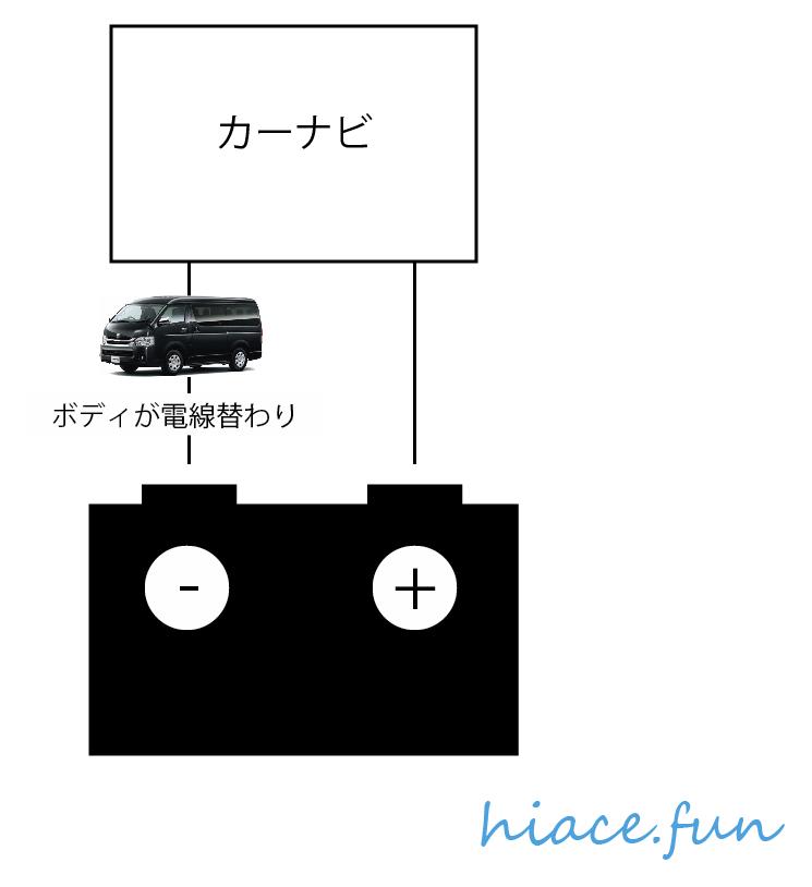 車の電装実態
