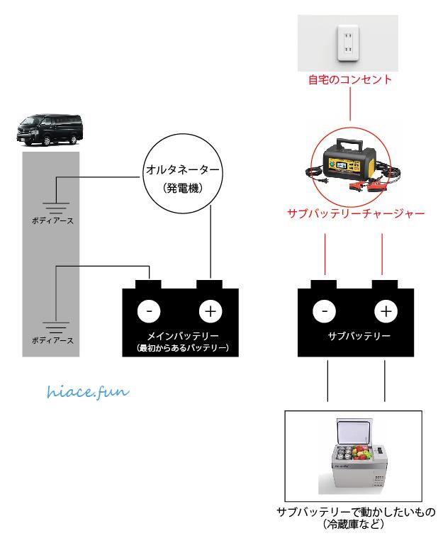 車電装_Step1-1