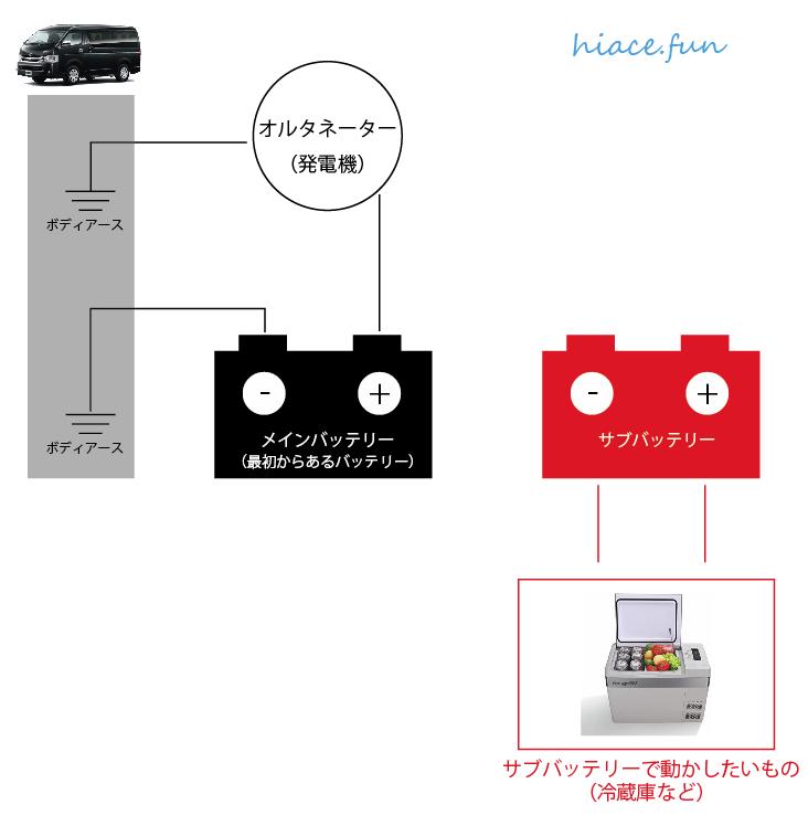 車電装_Step1