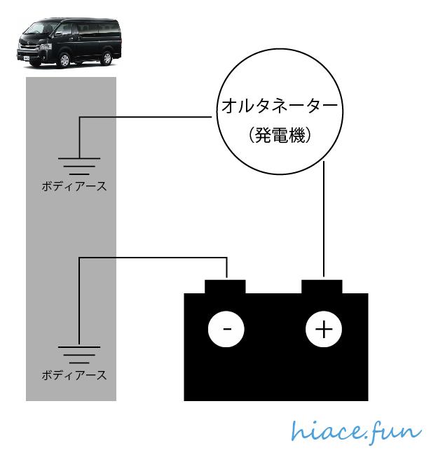 車電装_Step0