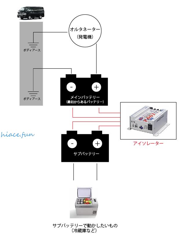 車電装_Step2
